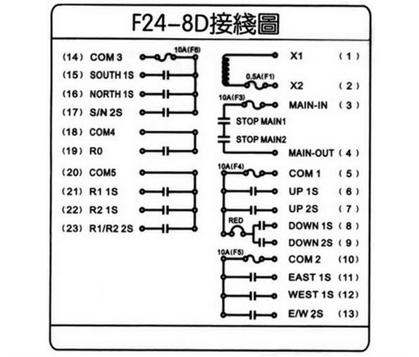 2013-10-10 电动葫芦遥控控制电路接线图: 行车无线遥控器(F24-8D)接线如图: 5、10、14、18、20#线分别诗用线。 X1、X2是遥控器工作电源线。 3、4#线是主线输入和输出。 6、7、9、8是上升控制犀分一速和二速控制。 21