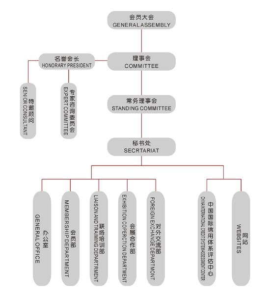 中国机构结构图
