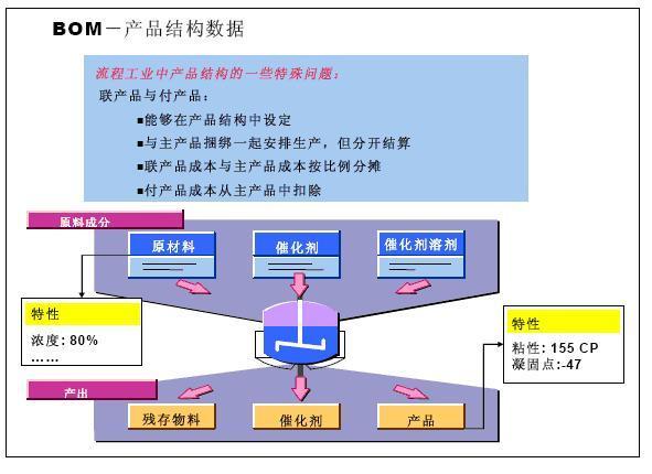 pdm的实施方法与步骤