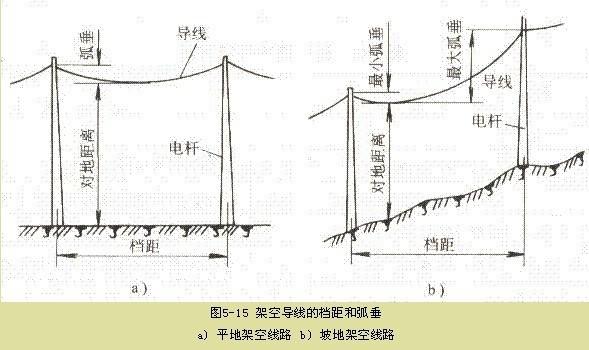 10kv架空线路弧垂有什么要求