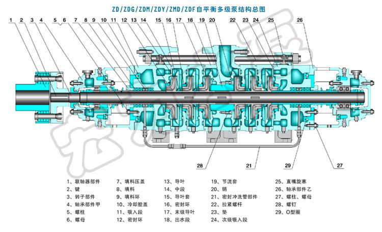 卧式[1]自平衡多级泵 立式凝结泵 立式涡壳泵 中开离心泵 轴流泵