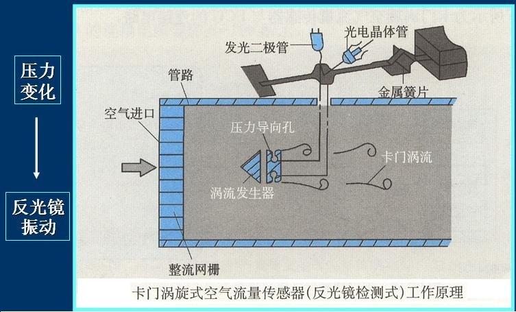 为了克服活门式空气流量传感器的缺点