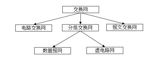 电路交换数据网